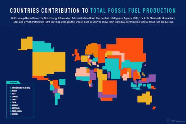 Share of Global Fossil Fuel Production