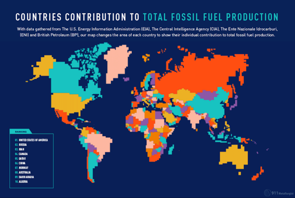 Total Global Fossil Fuel Production