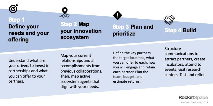 innovation ecosystem process
