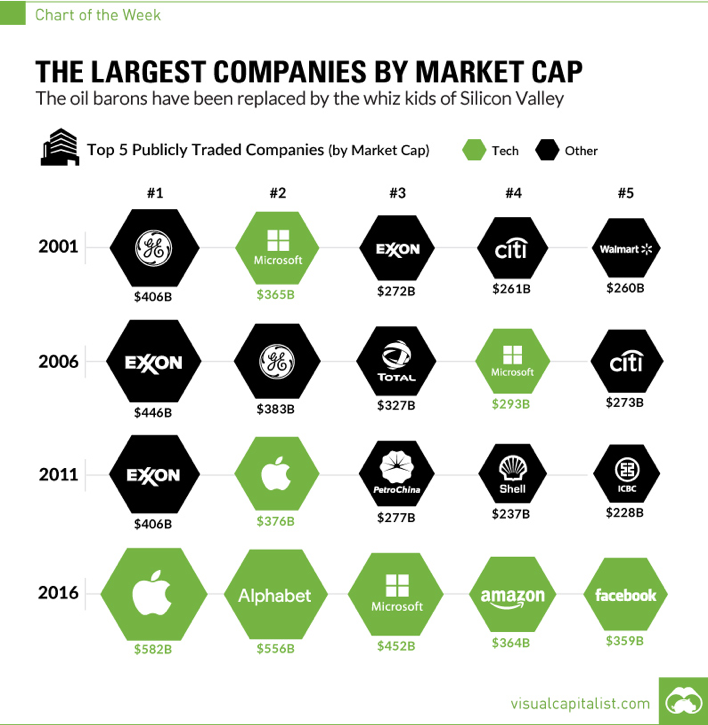 large-companies-by-market-cap