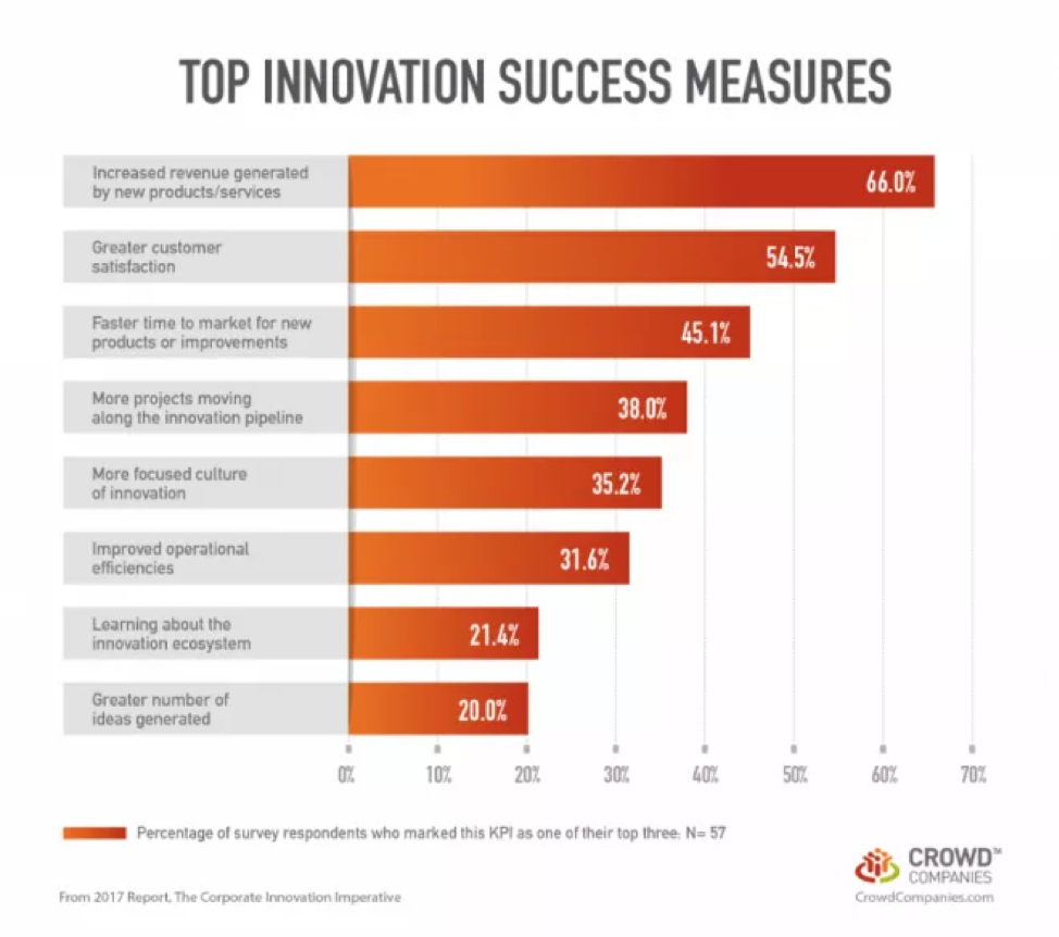 top-innovation-success-measures